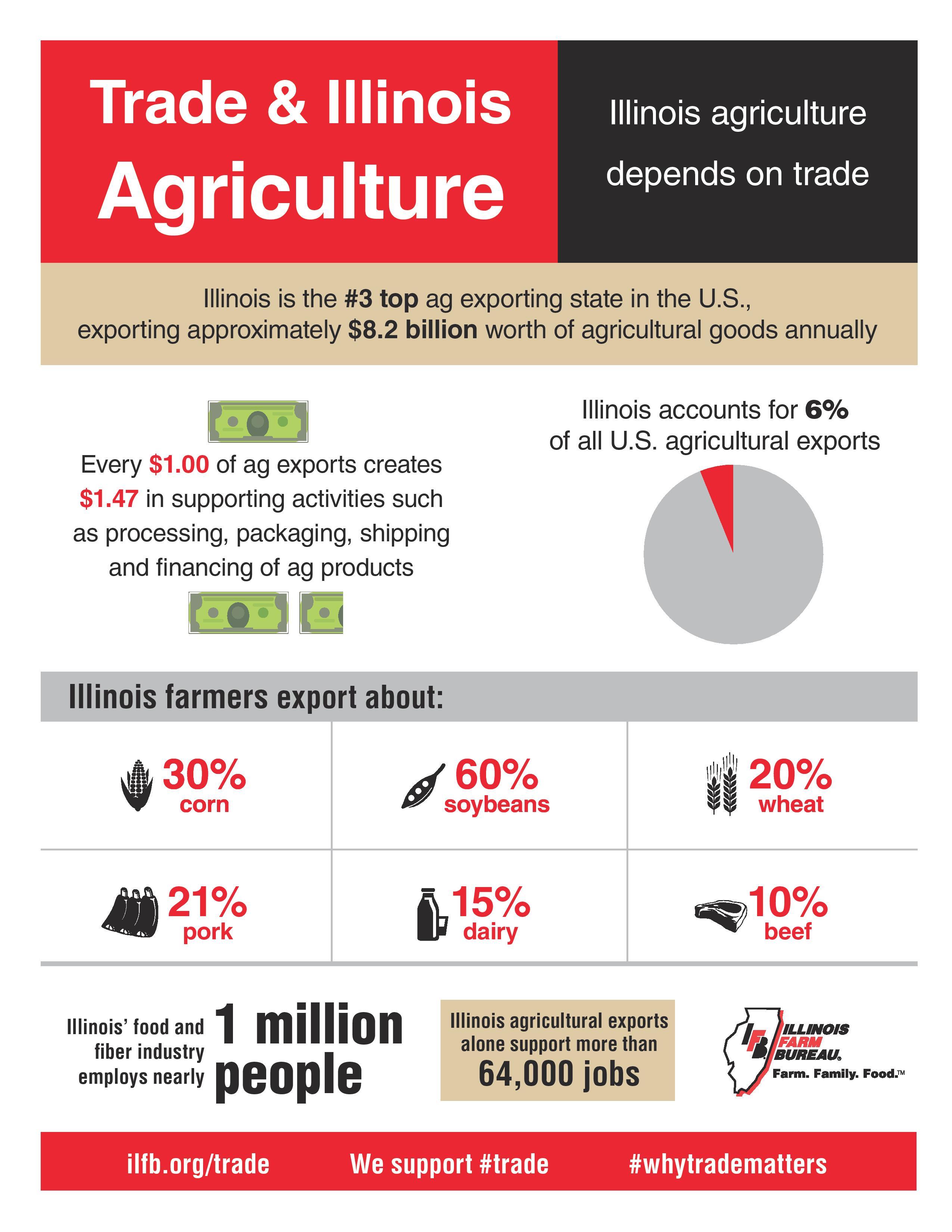Free Trade Agreements Illinois Farm Bureau